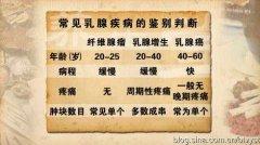 <b>20120401养生堂视频:徐兵河讲乳腺癌自检的手法</b>