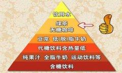 20130104养生堂视频和笔记:赵霖,侯玉瑞讲茶,茶多酚,茶多糖,分类