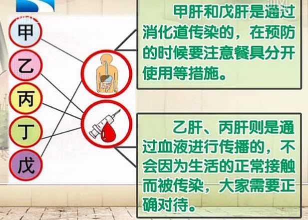 20130401饮食养生汇视频和笔记:桑新亭讲病毒性肝炎,预防,治疗