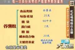 20130516健康大财富视频和笔记:陈伟讲糖尿病,血糖,食物交换份