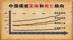 中国癌症发病和死亡趋向图