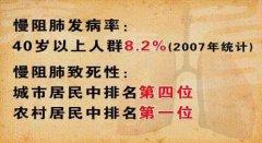 20131127养生堂视频和笔记:郭岩斐讲慢阻肺,缩唇运动,肺功能