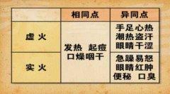 20140602养生堂视频和笔记:杨志旭讲排毒,火毒,绿豆,虚火,实火