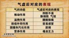 20150110养生堂视频和笔记:郑新,熊维建,杨敬讲气虚的症状有哪些