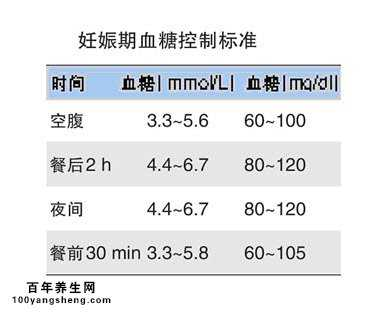 妊娠期血糖控制标准