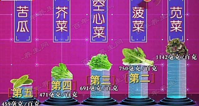 各类蔬菜草酸含量对比