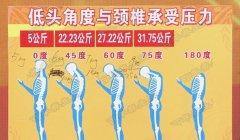 20171116养生堂视频和笔记:朱宏伟,瘫痪,撞树,牵引,保护颈椎