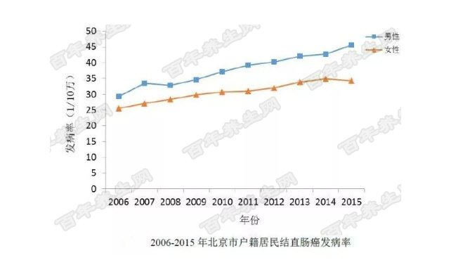 北京市结直肠癌发病率