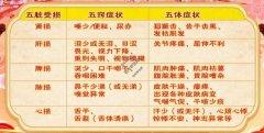 20210425养生堂视频和笔记:阎小萍,五液匮乏,糖尿病,津液,失眠